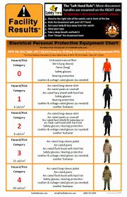 Nfpa 70e Hazard Risk Category Level Chart Arc Flash Boundary Chart Bedowntowndaytona Com