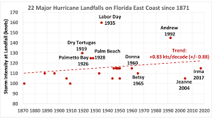 Red Scare And Labor Strikes Chart Answers Florida Major Hurricane Strikes No Significant Increase In