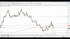 Forex Trading Signal Sell Aud Jpy The Chart Wizard