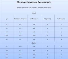 Air Force Pt Requirements Chart Mincomp2 810x709 With Air Force Pt Test Chart World Of