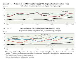 High School Graduation Year Chart Another Look At Measuring High School Graduation Rates
