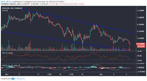 0x Price Analysis Zrx Likely To Stay Under Bearish
