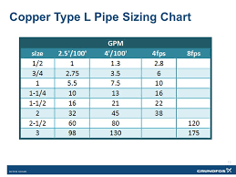 Copper Pipe Diameter Chart Sizing Variable Flow Piping An Opportunity For Reducing