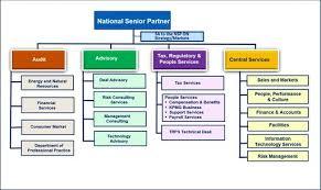 Kpmg Organizational Structure Chart Kpmg Graduate Program Kpmg Nigeria