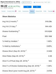 Eur Usd Yahoo Chart Stock Float What Traders Need To Know About Float
