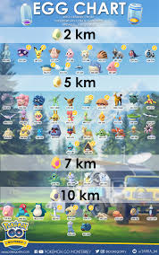 What Can You Get From Eggs In Pokemon Go Chart 100 Iv