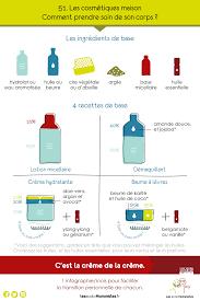 cosmétique maison des recettes