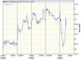 Bank Of Ireland Share Price