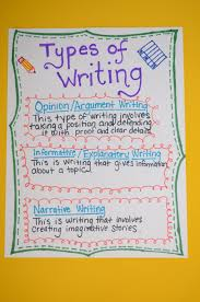 Common Core Anchor Charts Common Core Writing Anchor Charts