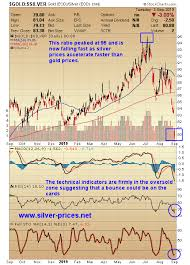 Fast And Furious Silver Prices Prepare To Rocket To New All
