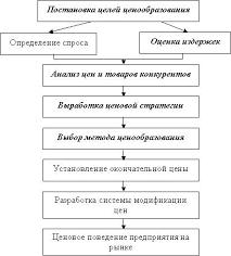 Реферат Выбор и обоснование ценовой политики фирмы на примере  Процесс разработки и реализации ценовой политики предприятия можно представить схематично Схема 1