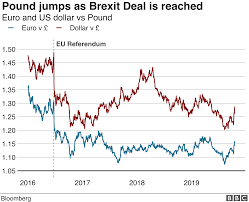 How Does Brexit Affect The Pound Bbc News