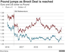 Brexit Stock Market Crash Chart How Does Brexit Affect The Pound Bbc News