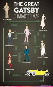 The Great Gatsby Character Chart Worksheet Literature Miss Staniland