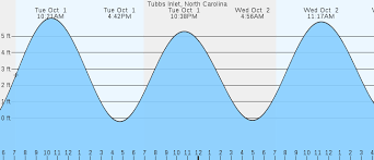 Sunset Beach Tide Chart September 2017 Best Picture Of