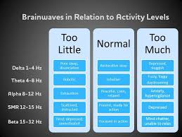 Activity Level Chart Brainwave Frequency Chart Brainwaves Activity Level