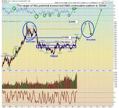 Gold Investor Tactics In A Stagflationary Era By Stewart