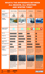 Snow Tire Comparison Chart Nokian All Weather Tires A Winter Tire You Can Use All