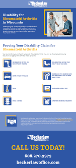 Social Security Disability For Rheumatoid Arthritis Infographic