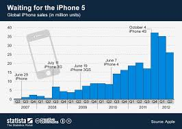 Chart Of Iphone Sales Waiting For The Next Iphone Generation First Iphone