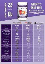Entry 7 By D3stin For Sports Drink Comparison Chart Needed