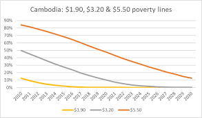 Poverty Line Chart Poverty In Southeast Asia Lower Middle Income Countries