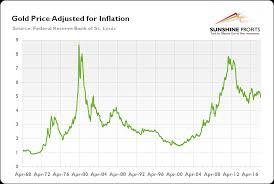 Cpi And Gold Sunshine Profits