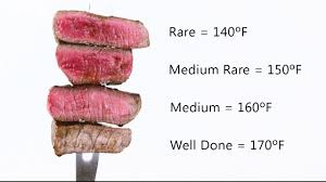 Steak Doneness Chart How To Test Steak Tenderness Doneness