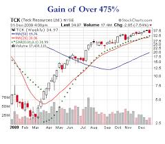 Best Historical Stock Charts Of 2009