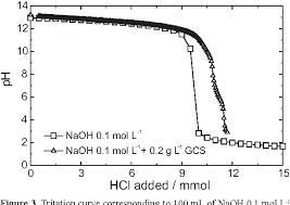 Figure 3 From Electrochemical Behaviour Of Iron In Chlorinated
