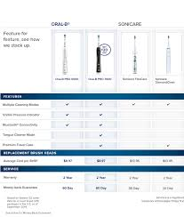 Electric Toothbrush Comparison Chart Do You Use An Electric Toothbrush Macrumors Forums