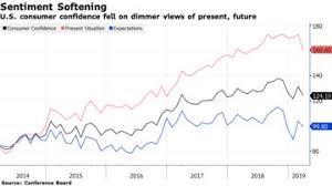 Consumer Confidence Historical Chart Us Consumer Confidence March 2019 Slumps Missing Estimates