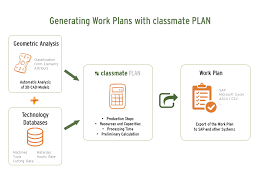 Generate Work Plans Quickly And Automatically