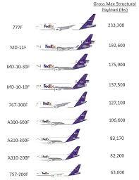 Fleet Chart Of Fedex Cargo Aircraft Aircraft Commercial
