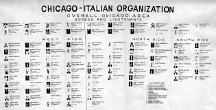 Chicago Crime Family Chart Chicago Family Chart Chicago Outfit Chicago Mafia Families