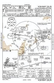 Lax Approach Plates Best Plate 2018