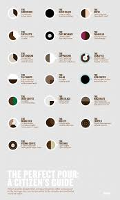 Starbucks Coffee Grind Chart Recently Caffeinated The Coffee Shop Diet Page 2