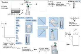 Vapor Pressure Chart Solved Complete The Flow Chart With The Steps Necessary F
