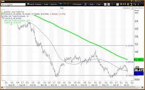 Schlumberger Organization Chart Schlumberger Beats Earnings But Fails To Energize