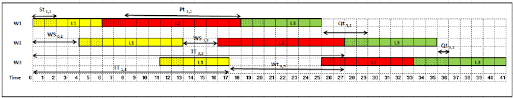 Example Of Assembly Chart Gantt Chart For The Example On Table 1 Three Lots And Three