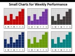 Useful Charts Small Charts For Weekly Performance Useful Charts For