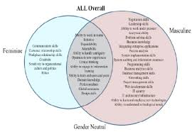 Venn Diagram Problem Solving All Ethnicities Overall Venn Diagram Figure 1 Represents The