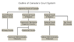 Court System Of Canada Wikipedia