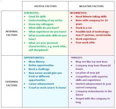 Employee Performance Strengths And Weaknesses Examples Job Swot