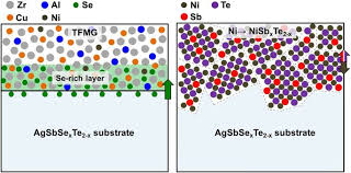 thin film metallic glass an effective diffusion barrier for se figure 5