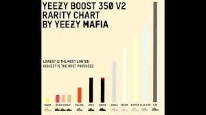 Yeezy Update