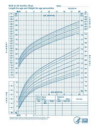 2 Year Old Boy Height Chart Is Buclizine Syrup Longifene Good For A Kid My 2 5yr Old