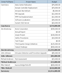 Budget Projects Report Example Project Budget List Report With Chart