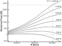 Limiting Factors In Turbine Design Micro Gasturbine