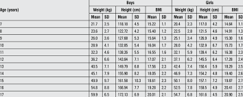 Mean And Standard Deviation Values For Height Weight And